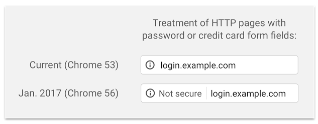 Security Warnings on Non-SSL Websites